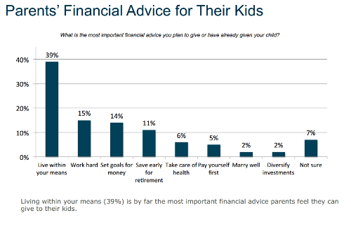 t rowe price best advice