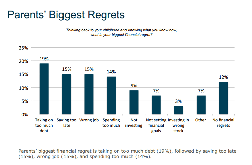 t rowe price biggest regrets
