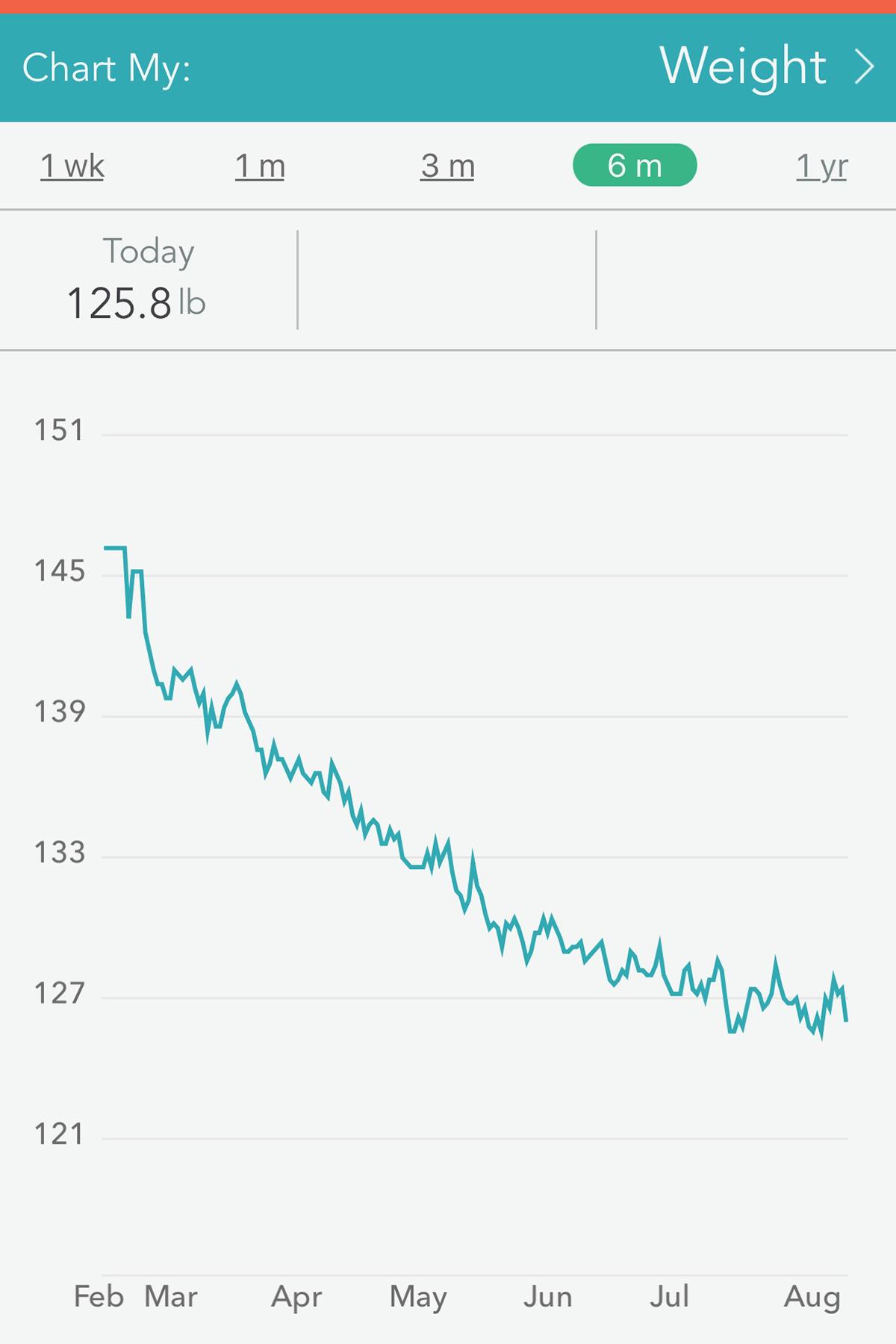 graph of weight loss progress 2019